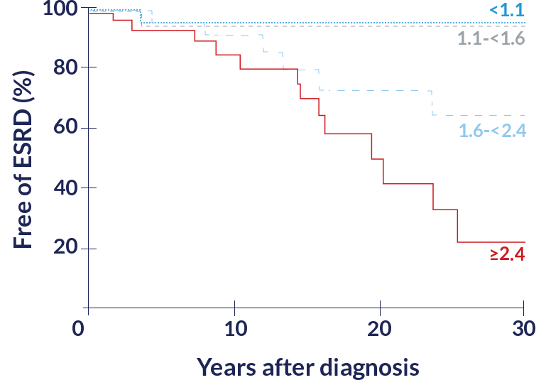 Graph Showing Relationship Between Urinary Oxalate Excretion and Renal Survival - PH1